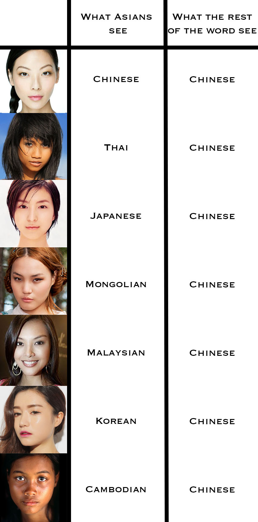Difference in asians