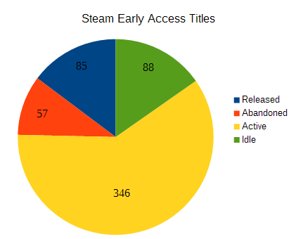 Steam Early Access Title Pie Chart