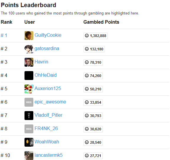 Final Gambling Leaderboard. Congratulations to GuiltyCookie!