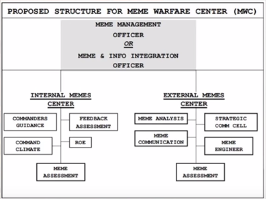 433892 is a proposed structure for the cia meme warfare center yes this
