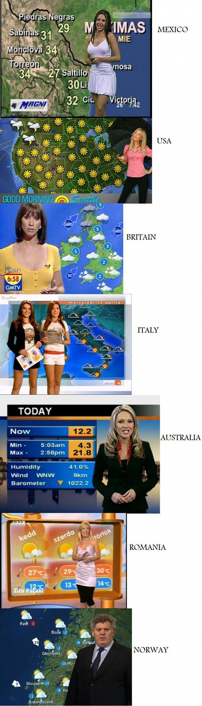 Meteorologist in different countries