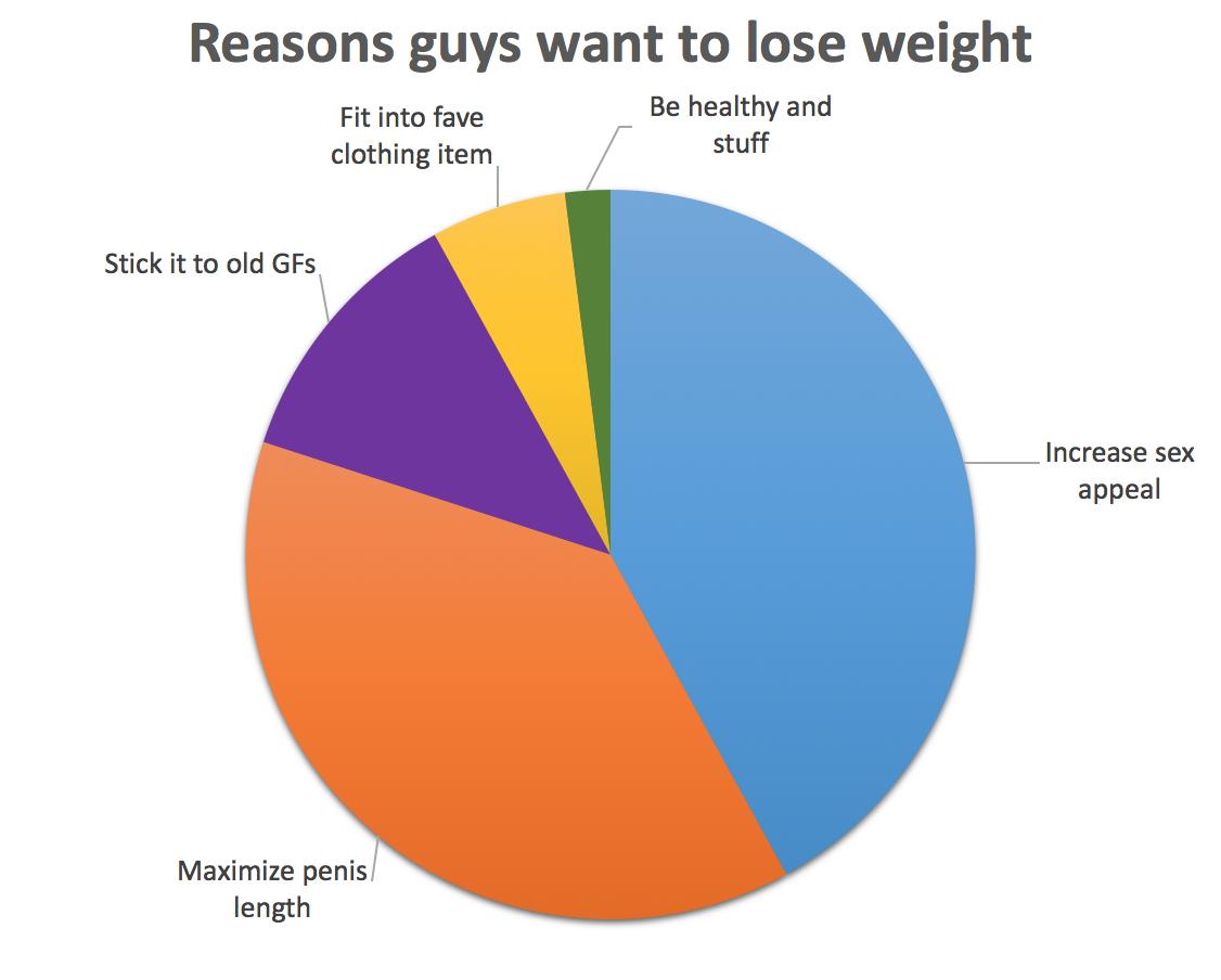 Powody żeby schudnąć