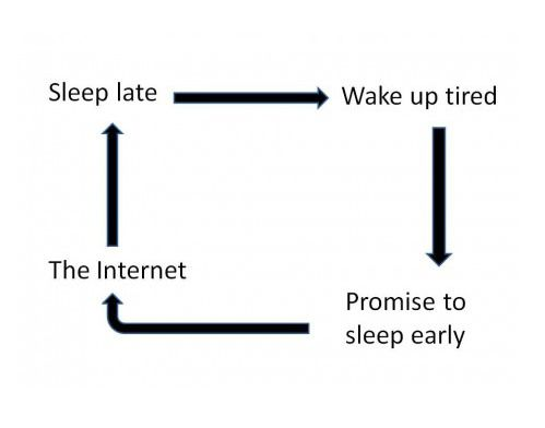 Never ending cycle.