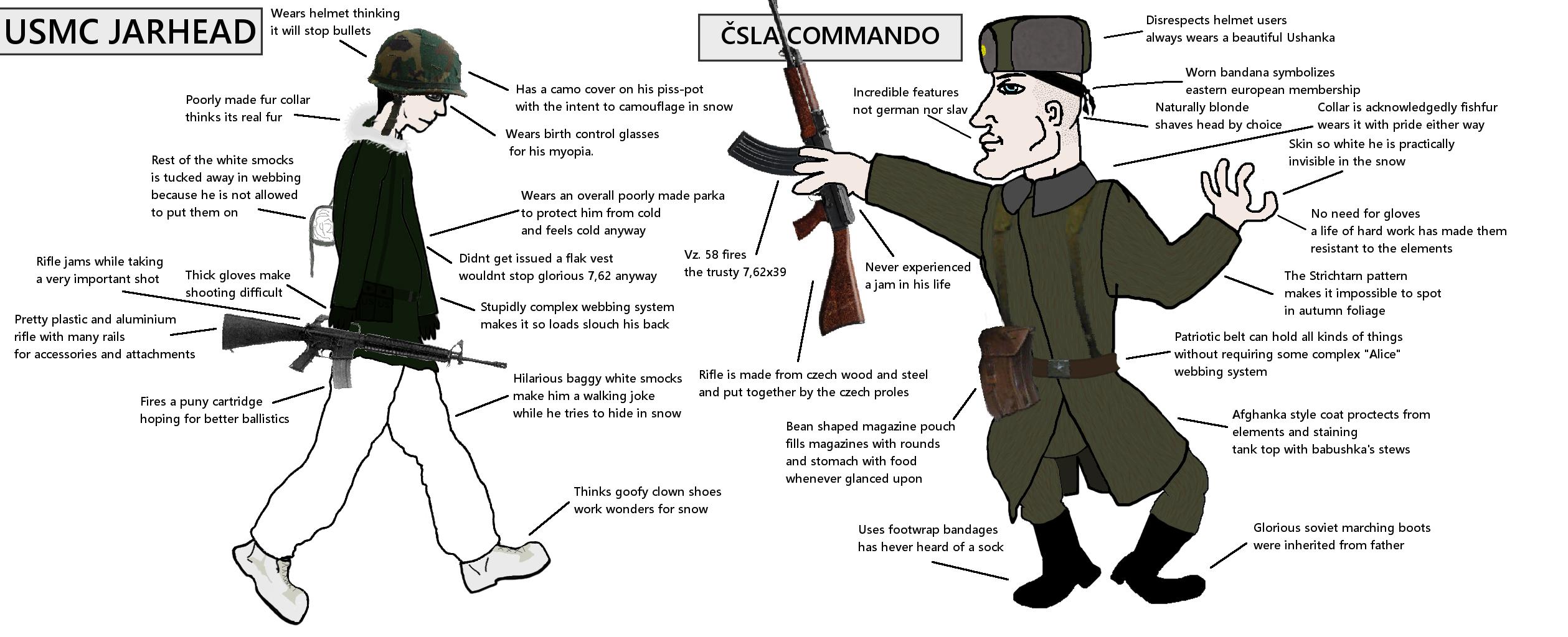 USMC virgin vs ČSLA chad