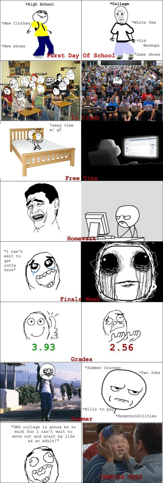 college life vs school life essay