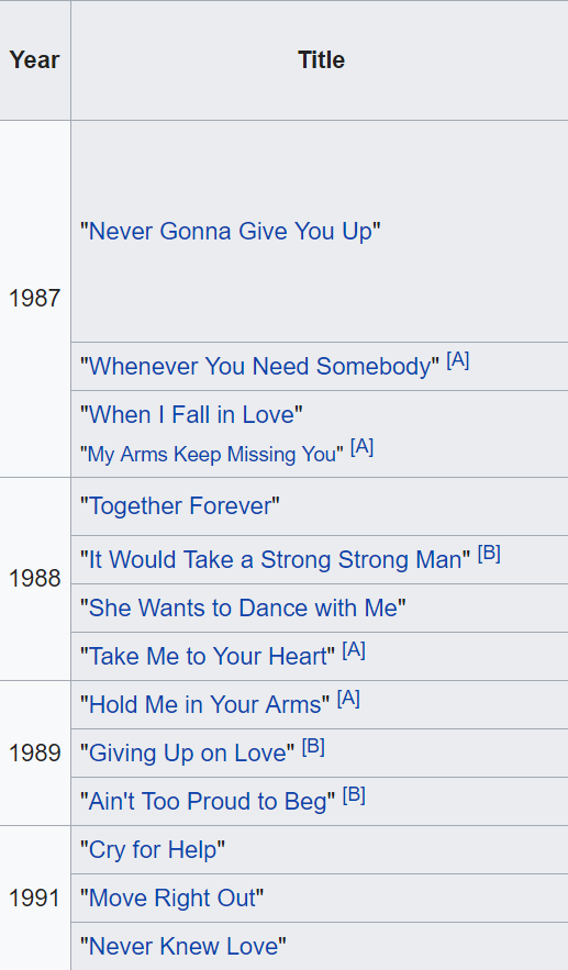 It's easy to tell when Rick Astley had his heart broken.