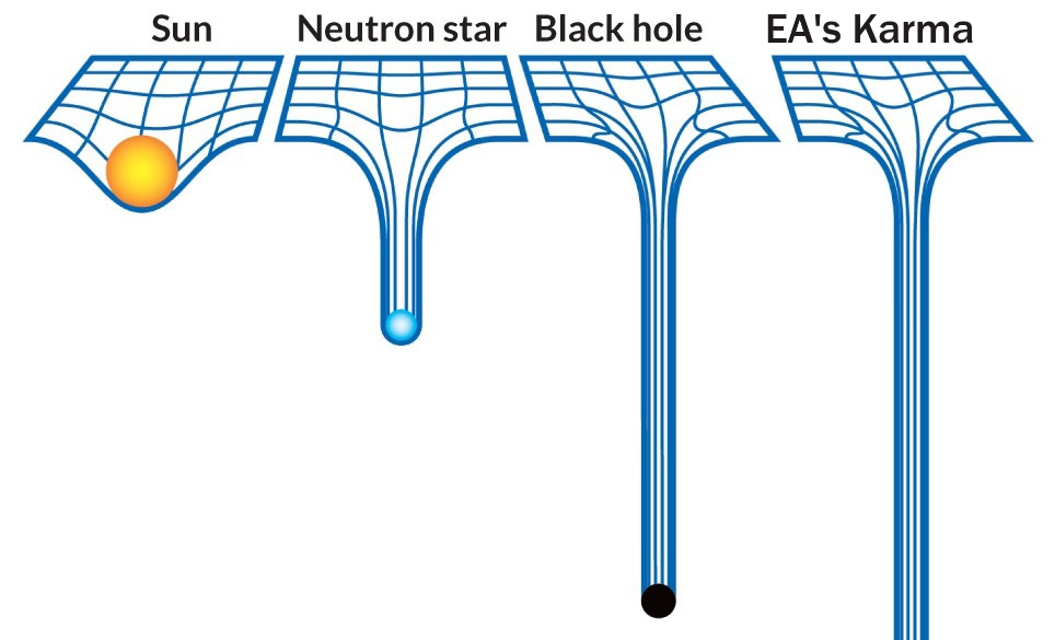 EA is sinking to depths previously only theorized