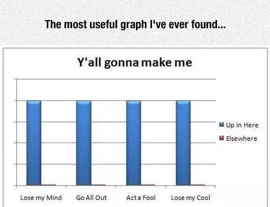 Y'all gonna make me post a graph