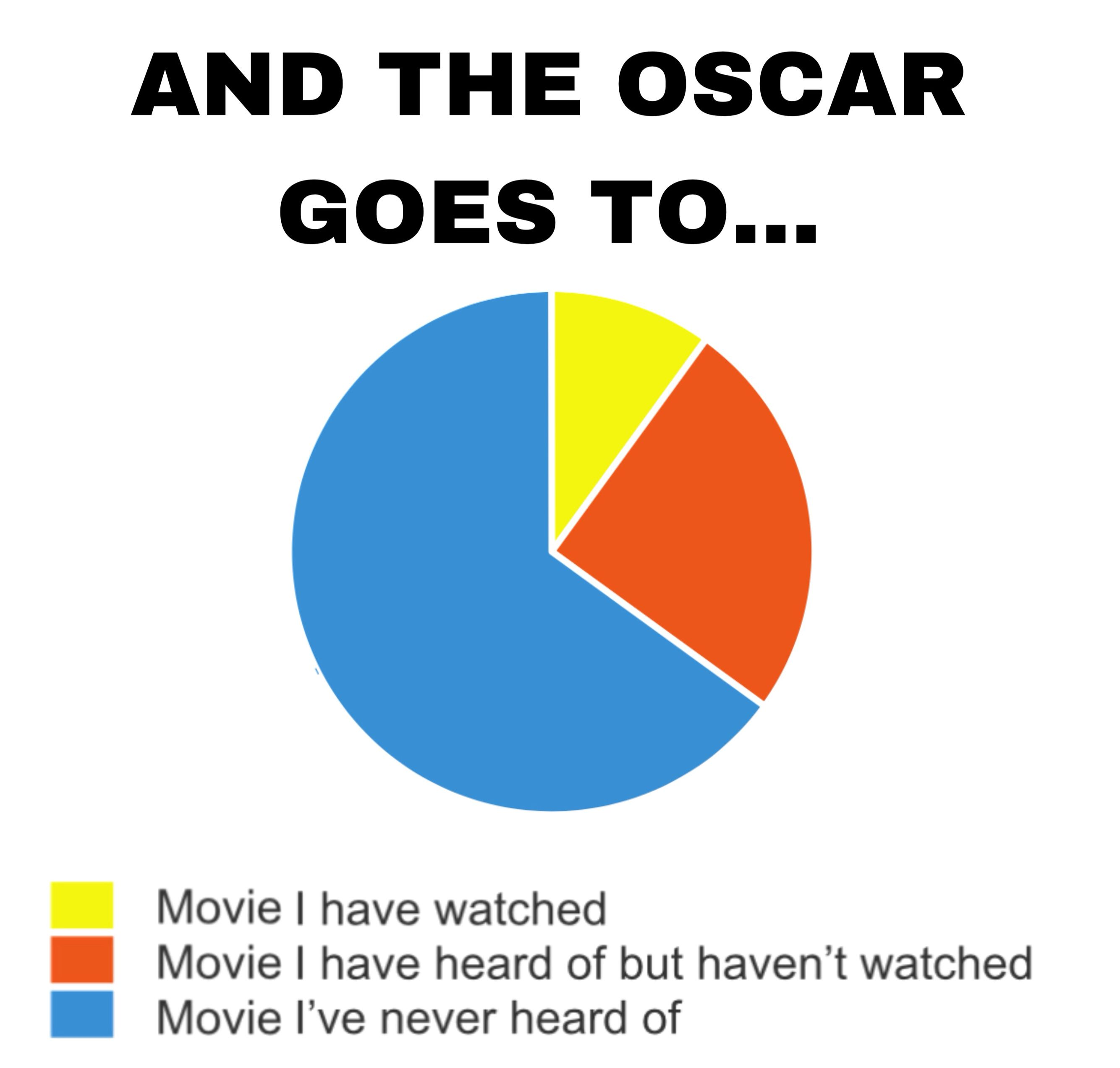 When watching the Oscars