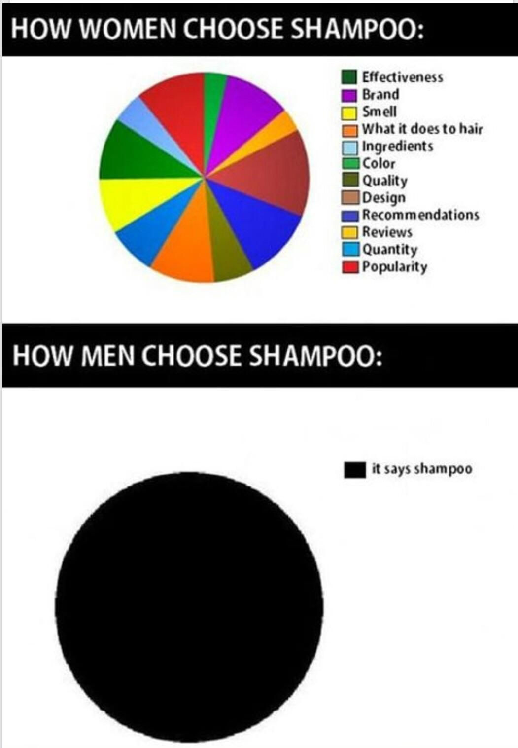 The way men choose shampoo