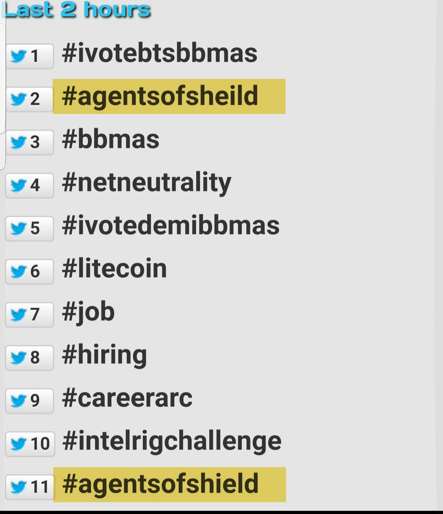 The incorrect spelling of Agents of SHIELD is trending twitter higher than the correct spelling.