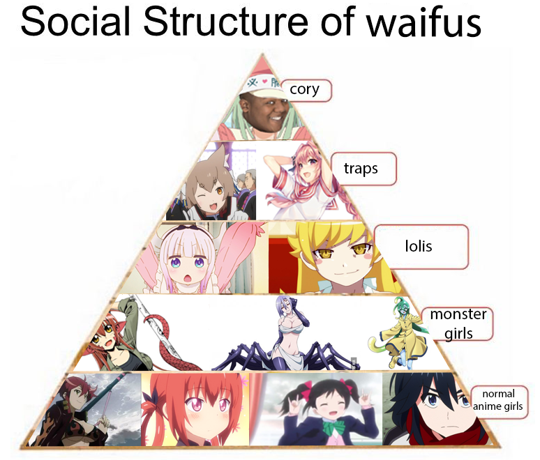 It is not possible to add speedwagon to the chart, because he is the supreme god tier waifu4laifu
