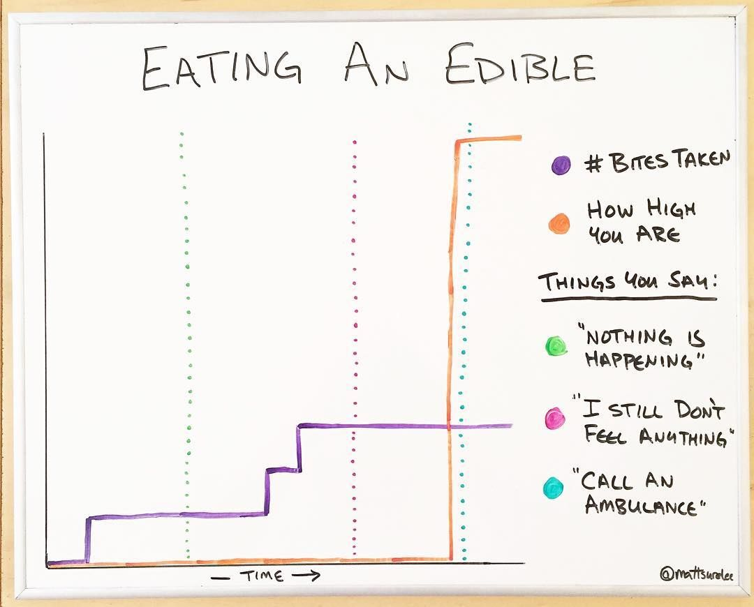 Eating an edible
