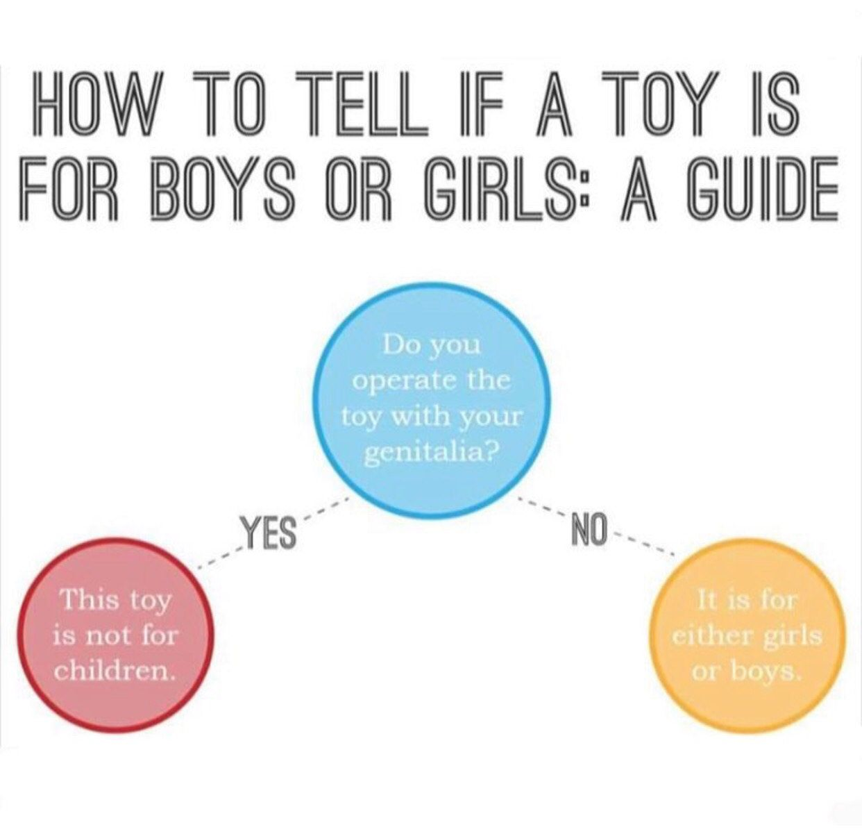 Helpful shopping advice for the Christmas season while looking at toys for a child