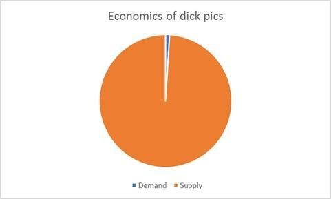 Economy of dick pics.