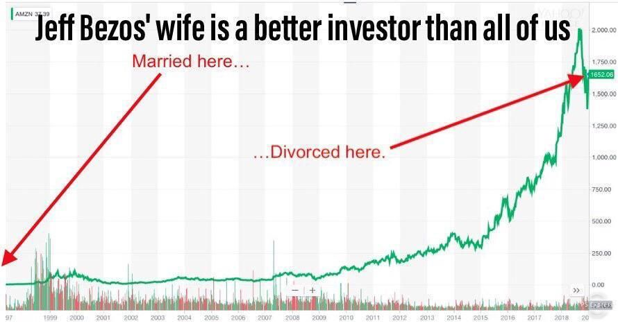 Now that's investing