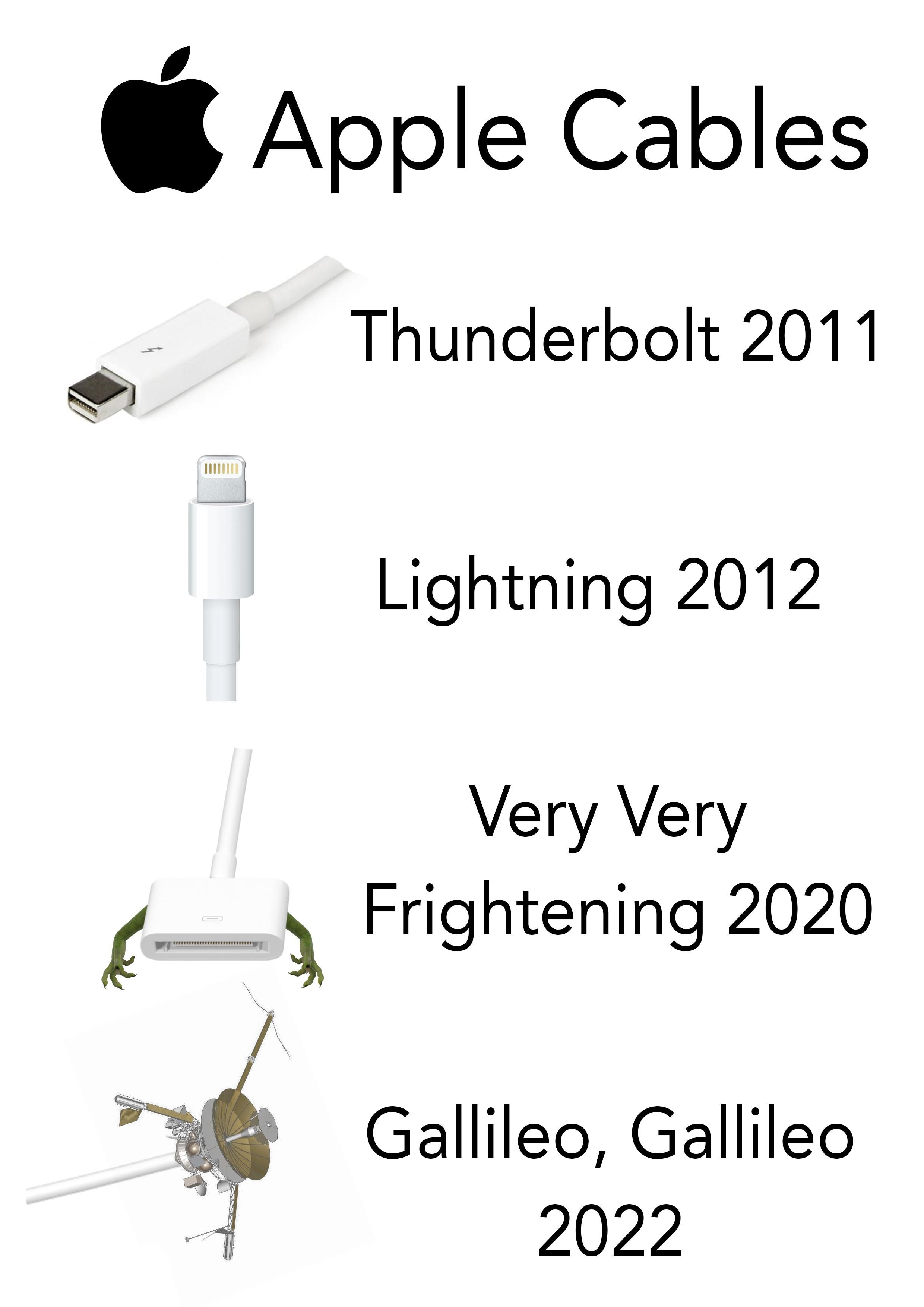 How Apple name their cables.