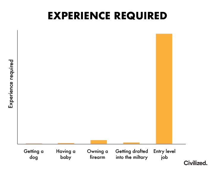 Experience required