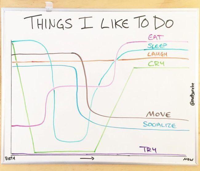 If I had to summarize my interest levels...