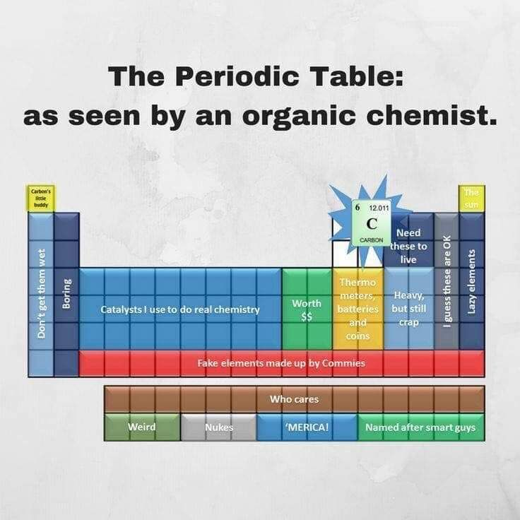Easy to remember periodic table