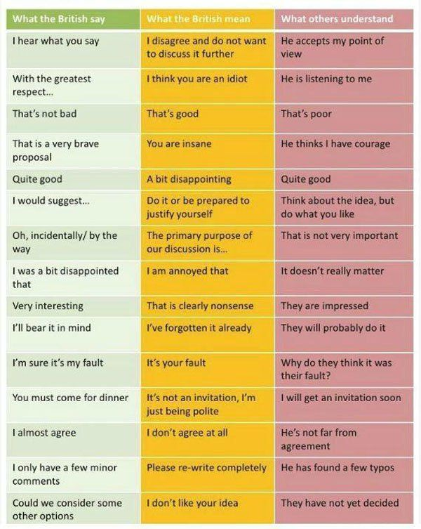 What the British say, what they mean and what the world thinks they mean...