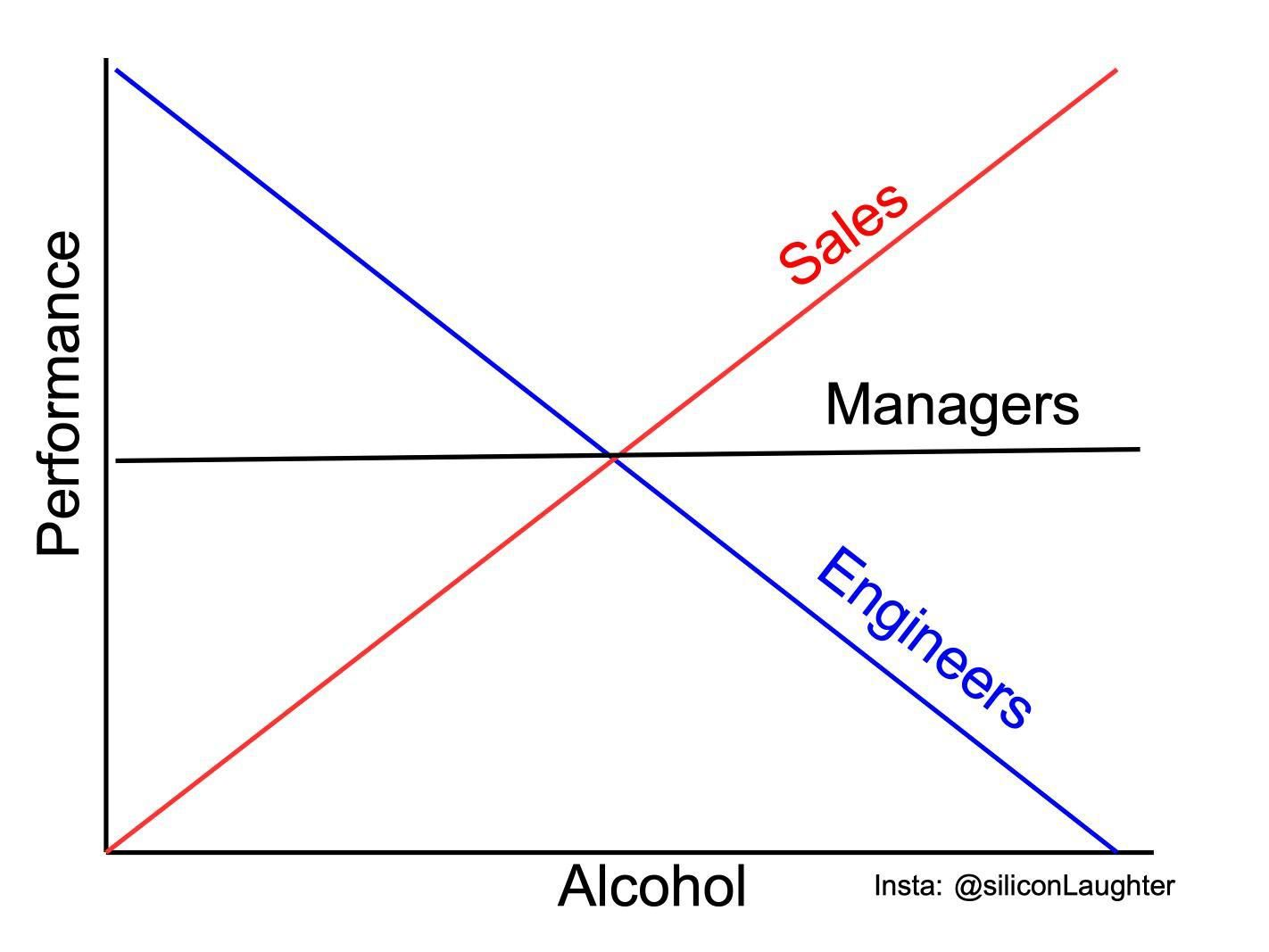 How alcohol affects professionals