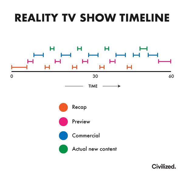 Reality TV show timeline