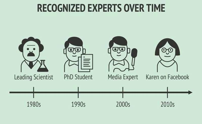 Experts over the last few decades