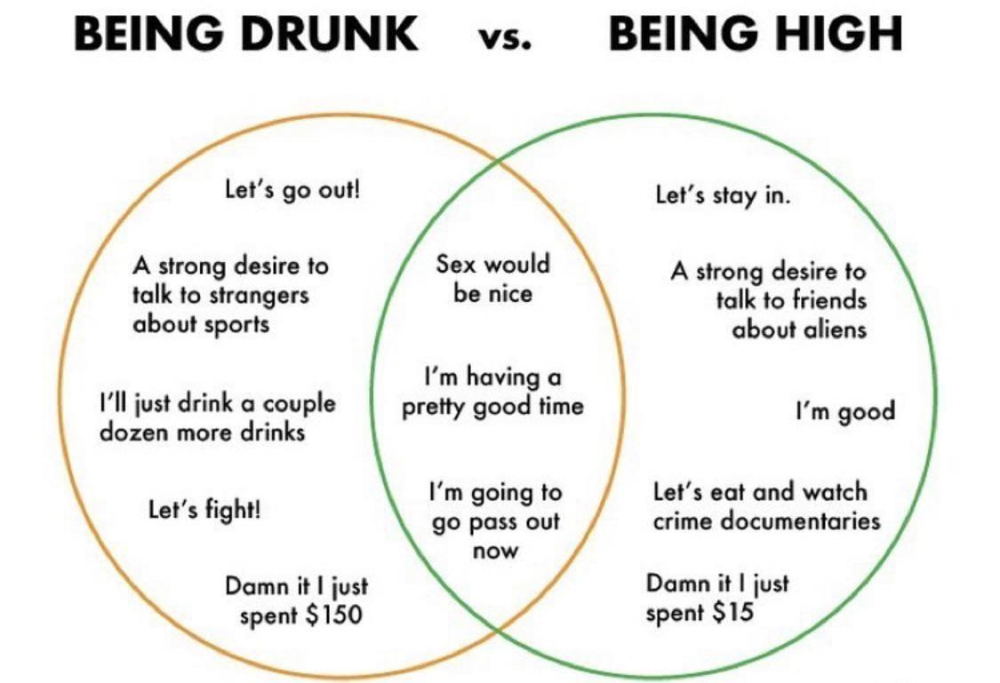 Drunk vs high