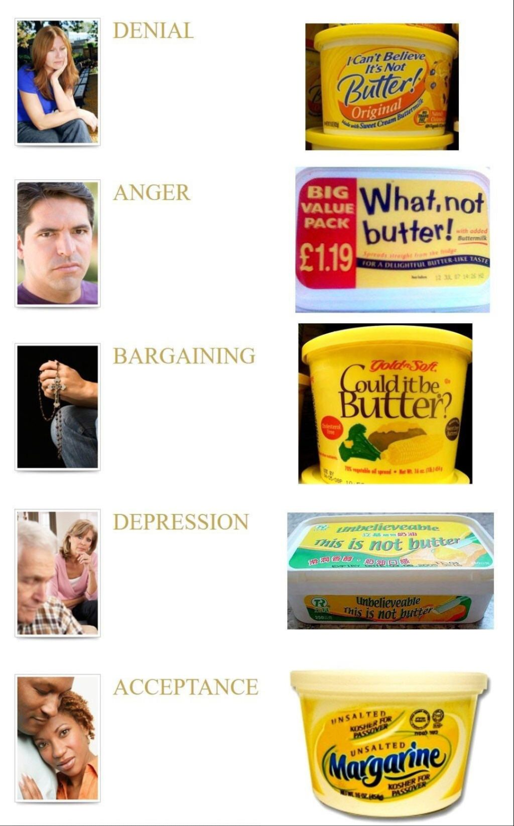 The stages of acceptance