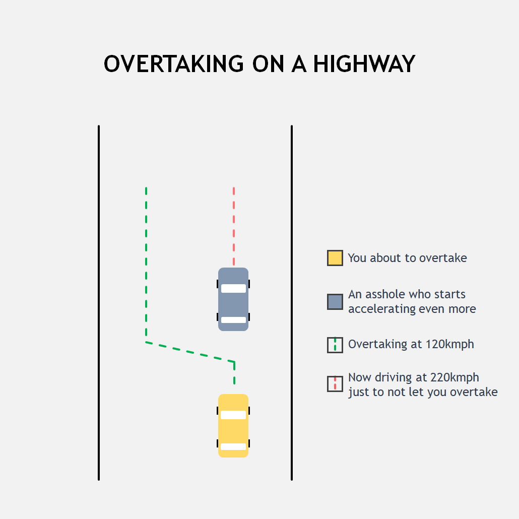 Highway road chart