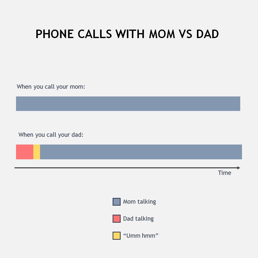 Phone call chart