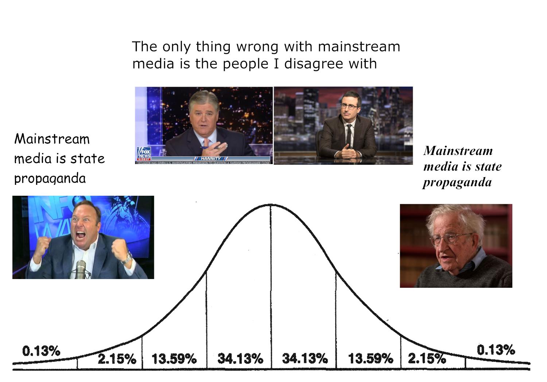 More like LAMEstream media. [OC]