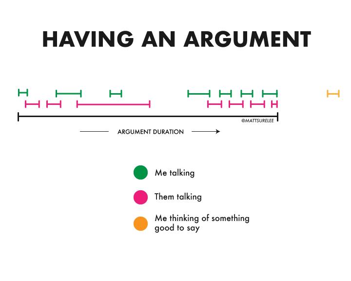 Having an argument