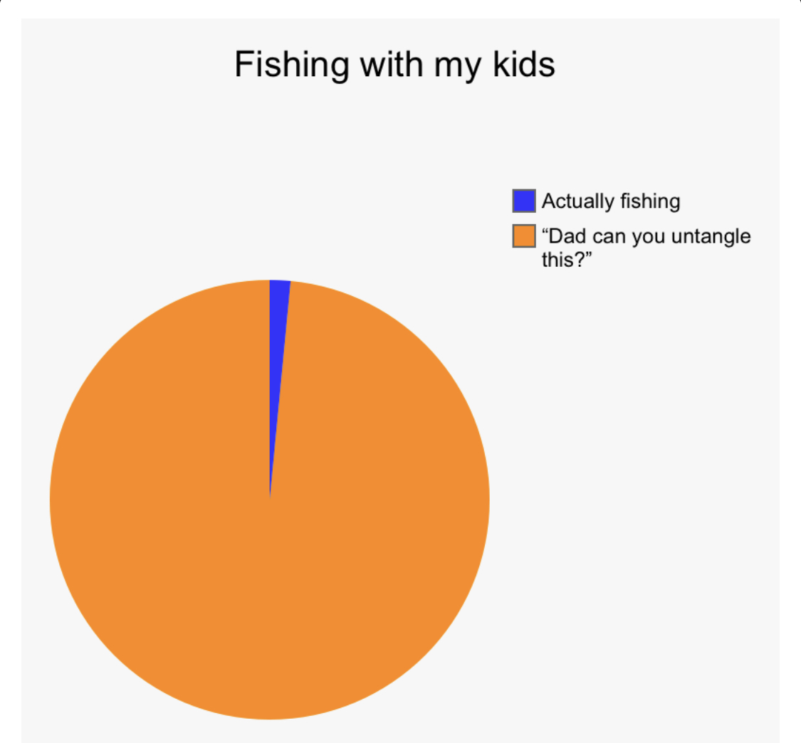 Took my 5 and 7 year old fishing today. Here's a graph depicting my experience.