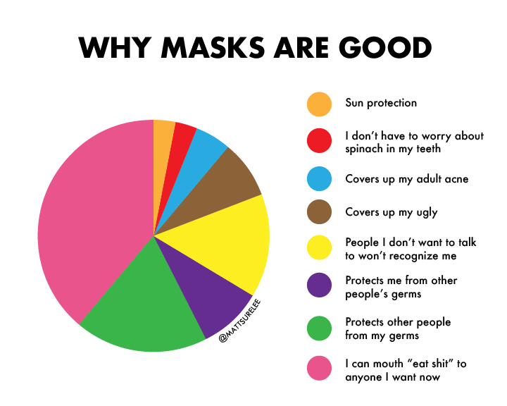 Why masks are good