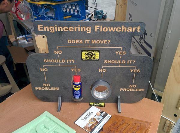 The true basics of Engineering!