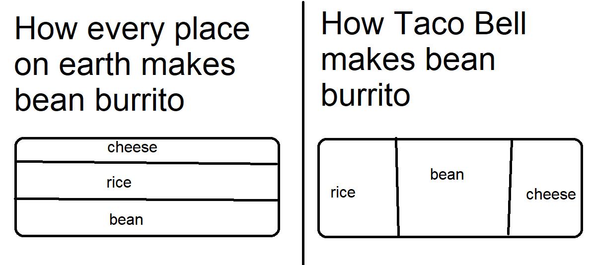 My Burrito Every Time...
