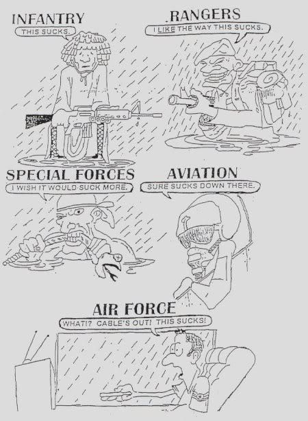 guide to the forces