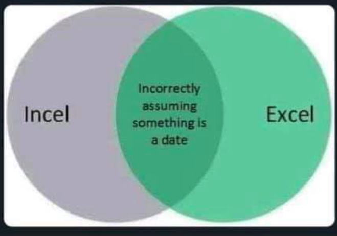 The Venn diagram never lies