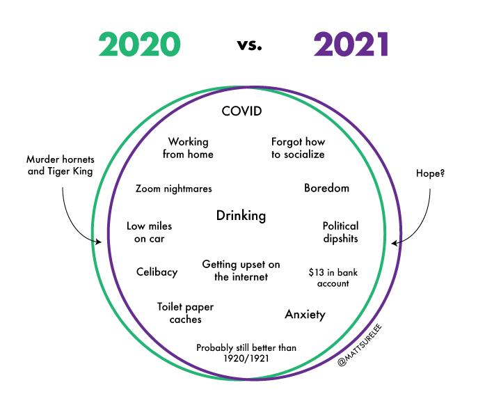 2020 vs. 2021