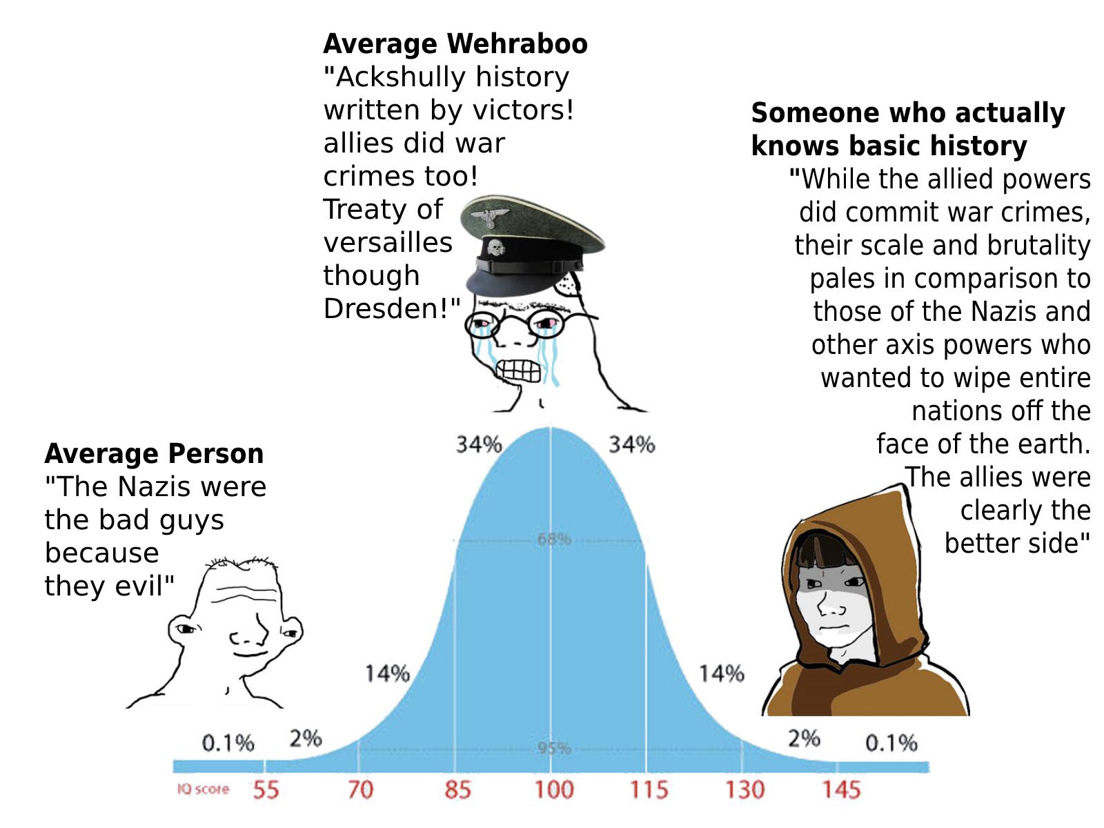 People's understanding of WW2