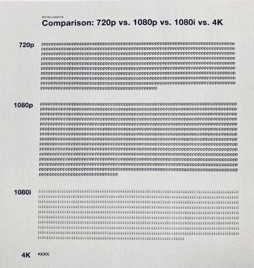 Comparison of 720p, 1080p, 1080i and 4K