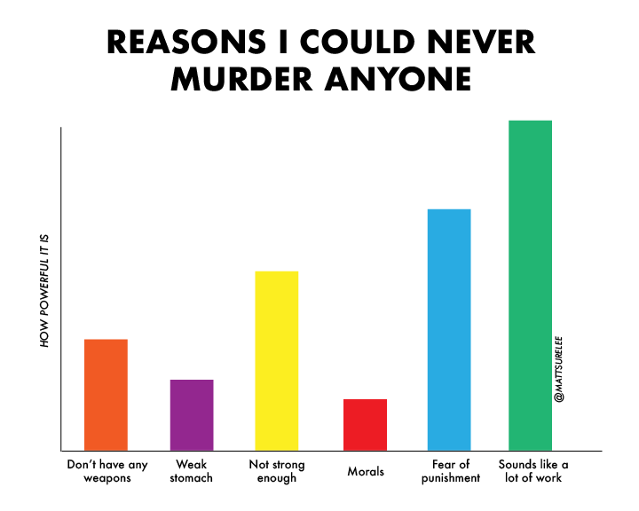 reasons i could never murder anyone