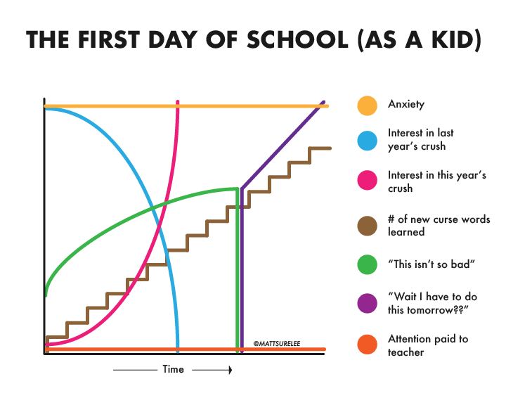 The first day of school as a kid