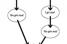 Men, follow this flow chart.